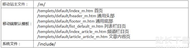 Dedecms网站移动化<em style='color:red;'>教程</em>