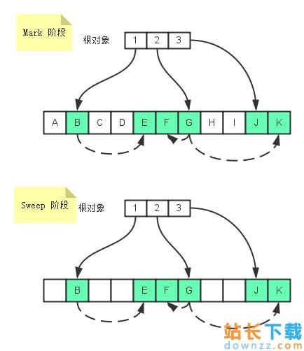 垃圾回收的标记清除算法<em style='color:red;'>详解</em>