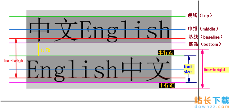 CSS中的line-height行高属性学习<em style='color:red;'>教程</em>