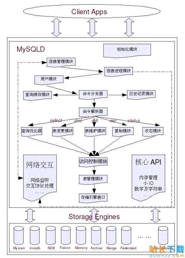 <em style='color:red;'>详解</em>MySQL 性能优化(一)