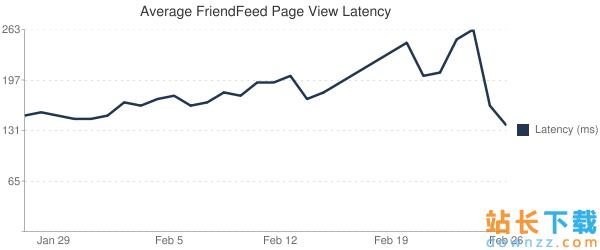 使用FriendFeed来提升MySQL 性能的办法