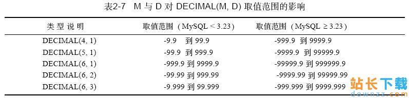 MySQL 数据类型中DECIMAL的用法实例<em style='color:red;'>详解</em>