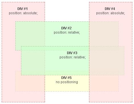举例<em style='color:red;'>详解</em>CSS的z-index属性的使用