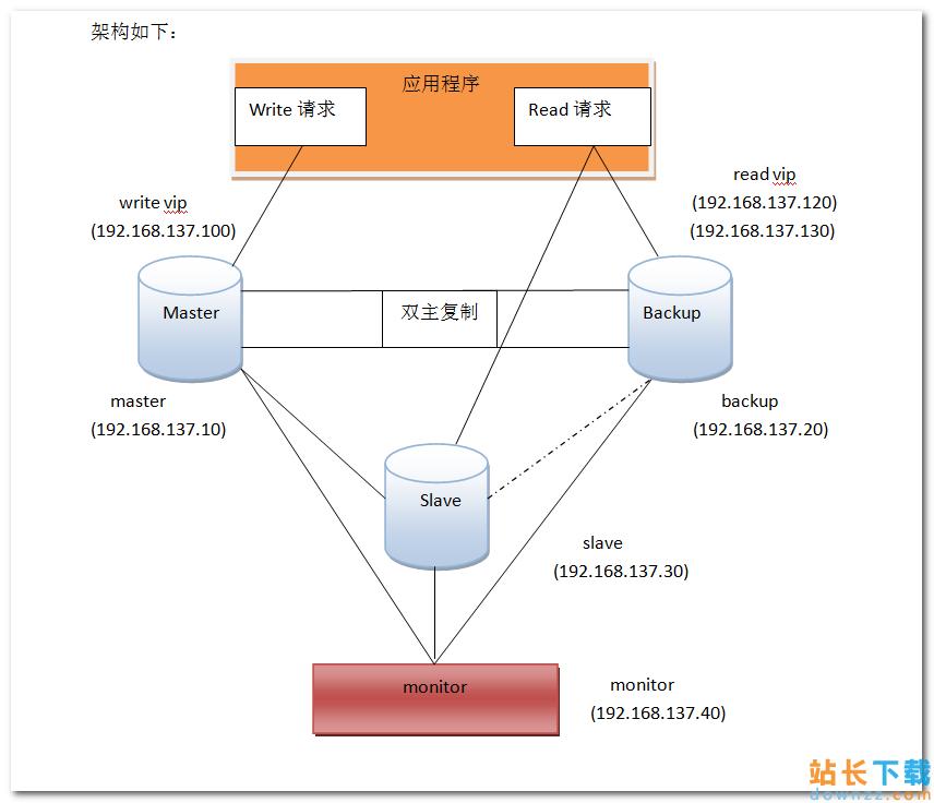 <em style='color:red;'>详解</em>MySQL 高可用MMM搭建方案及架构原理