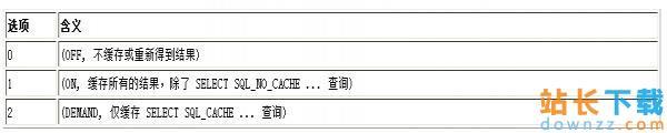 MySQL 高速缓存启动办法 及参数<em style='color:red;'>详解</em>(query_cache_size)