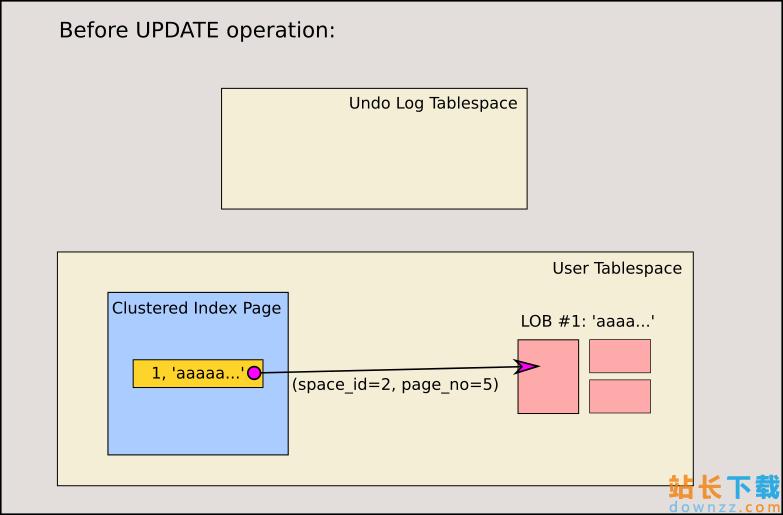 MySQL 中大对象的多版本并发控制<em style='color:red;'>详解</em>
