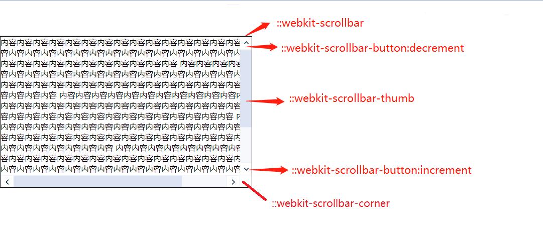 <em style='color:red;'>详解</em>如何自定义CSS滚动条的样式