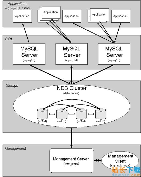 WindowsServer2003下配置MySQL 集群(Cluster)<em style='color:red;'>教程</em>