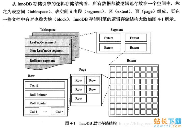 MySQL 判别InnoDB表是独立表空间还是共享表空间的办法 <em style='color:red;'>详解</em>