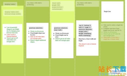 CSS垂直居中的5种实现办法