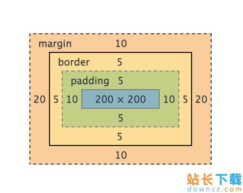 <em style='color:red;'>详解</em>CSS中的BoxModel盒属性的使用
