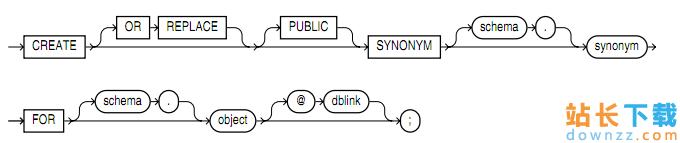 Oracle中定义以及使用同义词的办法
