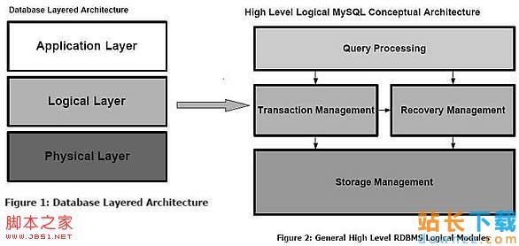深入MySQL 存储引擎比较的<em style='color:red;'>详解</em>