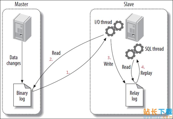 分析MySQL 复制以及调优原理和办法