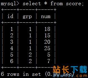 <em style='color:red;'>详解</em>MySQL 分组排序求TopN