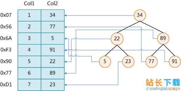 MySQL 索引背后的数据结构及算法原理<em style='color:red;'>详解</em>