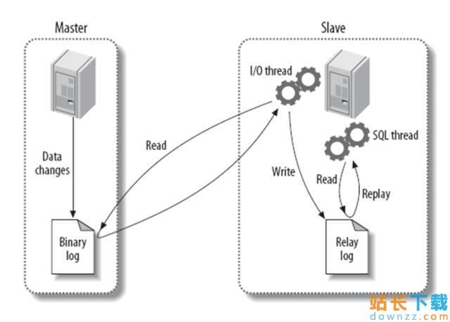 <em style='color:red;'>详解</em>MySQL 的主从复制、读写分离、备份恢复