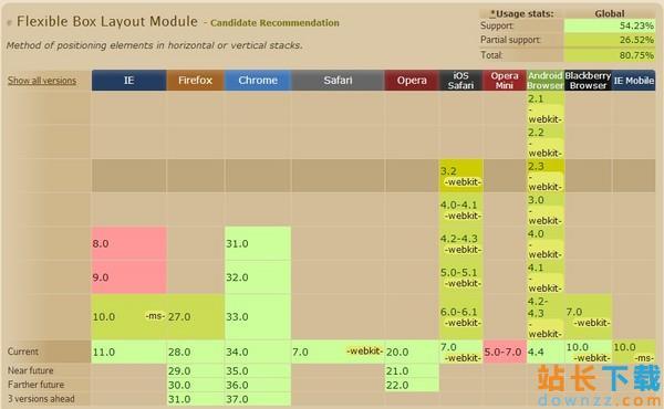 CSS3的FlexibleBoxes详细使用<em style='color:red;'>教程</em>