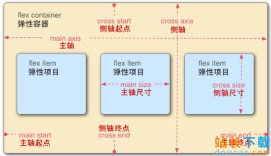 <em style='color:red;'>详解</em>CSS3伸缩布局盒模型Flex布局