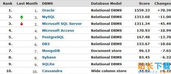 Mysql的基础使用之MariaDB安装办法 <em style='color:red;'>详解</em>