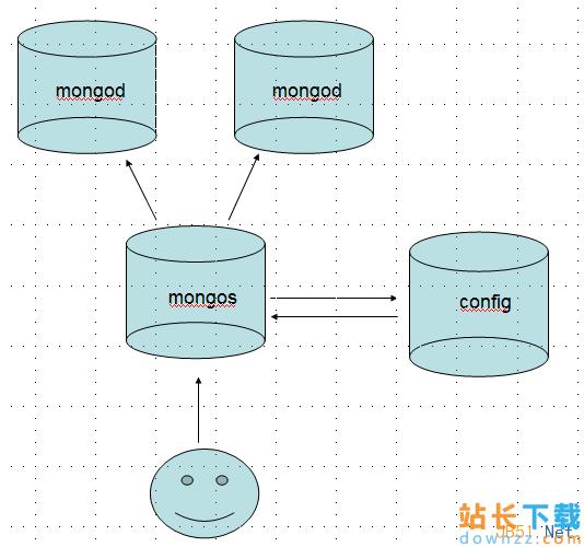 MongoDB入门教程之分片技术<em style='color:red;'>详解</em>