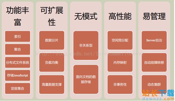 MongoDB系列<em style='color:red;'>教程</em>(二):MongoDB简介