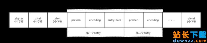 redis源码分析教程之压缩链表ziplist<em style='color:red;'>详解</em>