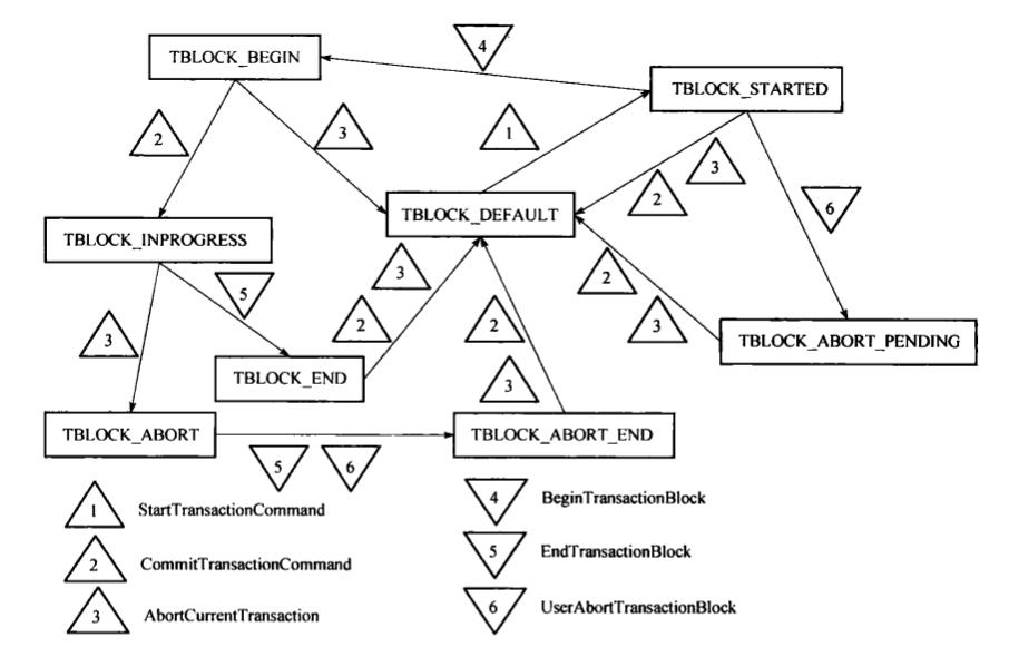 PostgreSQL数据库事务实现办法 分析