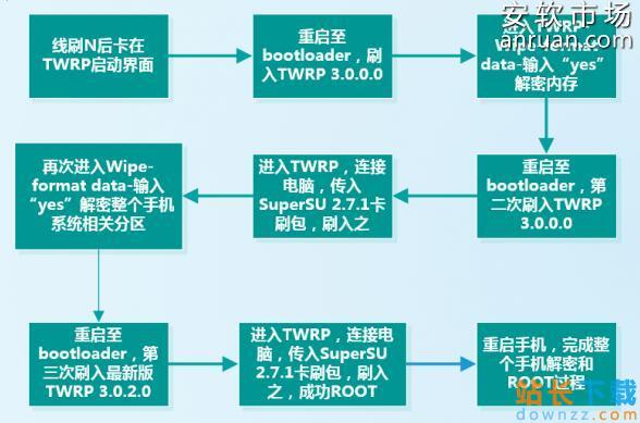 Neuxs 5X线刷reboot卡TWRP界面<em style='color:red;'>解决方法</em>