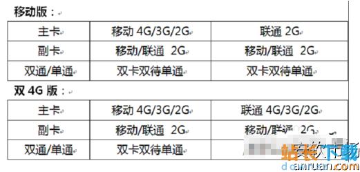 <em style='color:red;'>华为</em>G7 Plus双卡设置教程