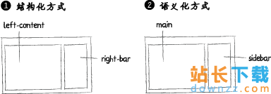 CSS教程:语义化<em style='color:red;'>方法</em>替代结构化<em style='color:red;'>方法</em>