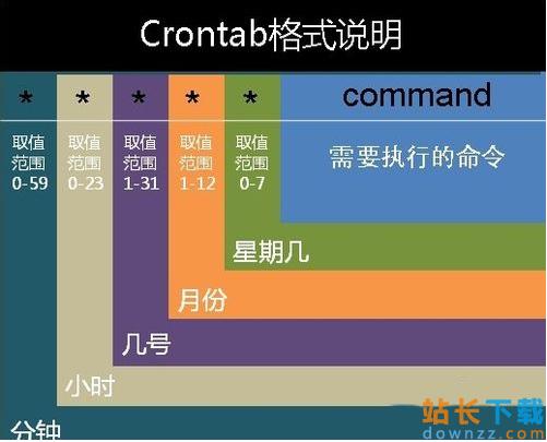 Linux定时任务:crontab的设置<em style='color:red;'>方法</em>