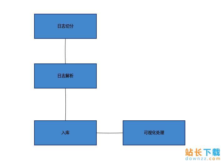 使用MongoDB分析Nginx日志的<em style='color:red;'>方法</em>详解