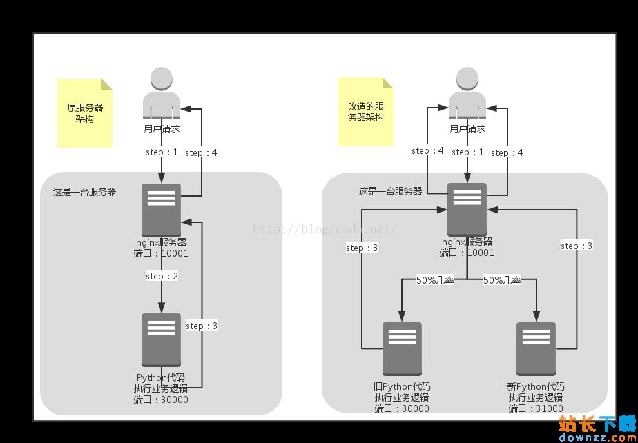 Nginx实现灰度发布的三种<em style='color:red;'>方法</em>总结