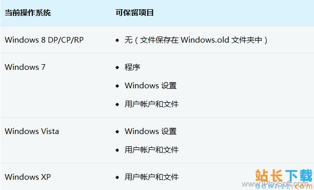 Windows 8 <em style='color:red;'>安装</em>与升级