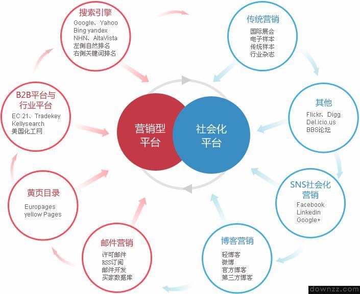 如何营销自己的产品,有哪些方法呢_营销<em style='color:red;'>推广</em>文案
