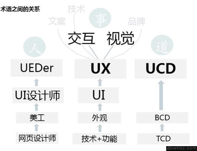 UI、UE、UCD、UED分别是什么意思_营销<em style='color:red;'>推广</em>文案