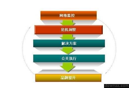 公司需要什么样的网络公关公司_营销<em style='color:red;'>推广</em>文案