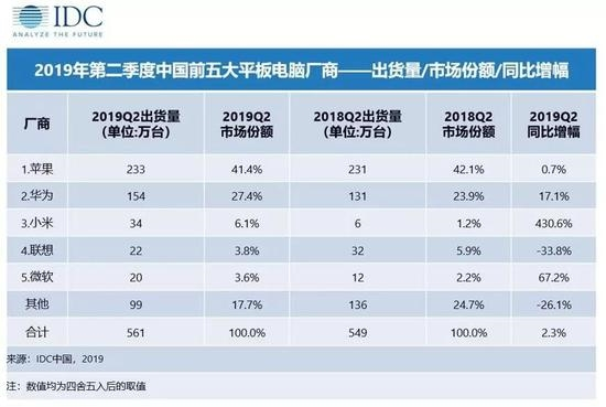 今年Q2中国平板市场出货量排名 苹果、<em style='color:red;'>华为</em>强势_站长新闻