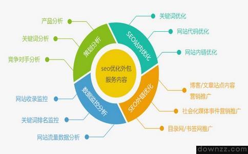 企业网站SEO优化应该注意什么?-seo优化