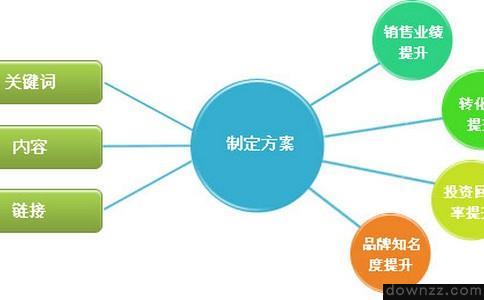 如何才能够去做好SEO优化工作呢?-网站seo优化