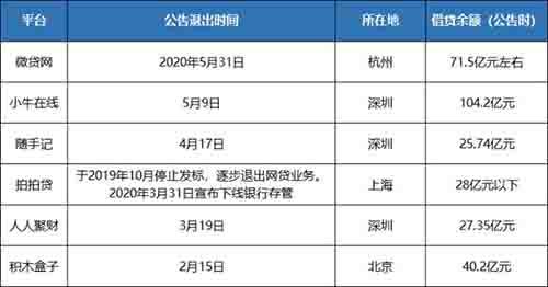 """网传杭州P2P公司6月底全部""""清零"""" 互联网 微日志 第2张"""