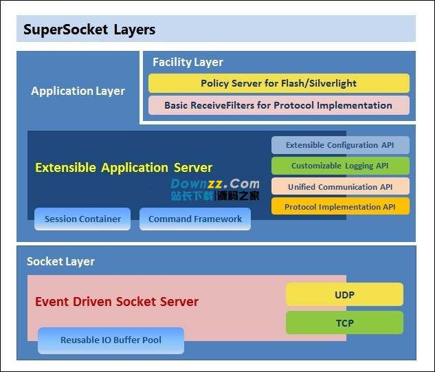 SuperSocket轻量级可扩展开发框架v1.6.6