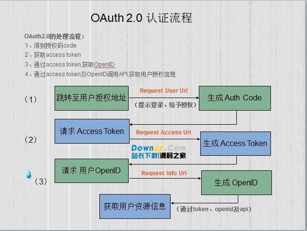 OAuth2通用控件 v1.1