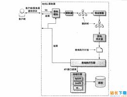 MySQL查询执行